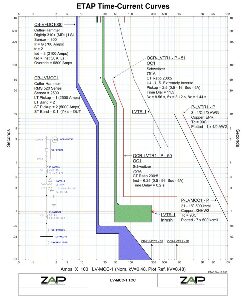 Electrical Power System Studies - ZAP Engineering